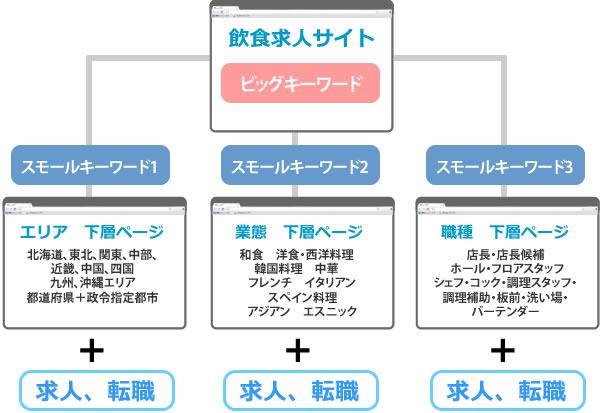 飲食求人サイトの図