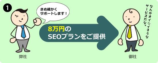 5万円のSEOプランをご提供